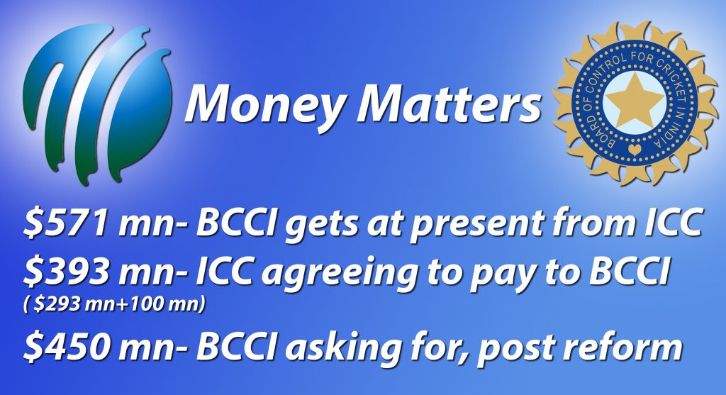 ICC-BCCI