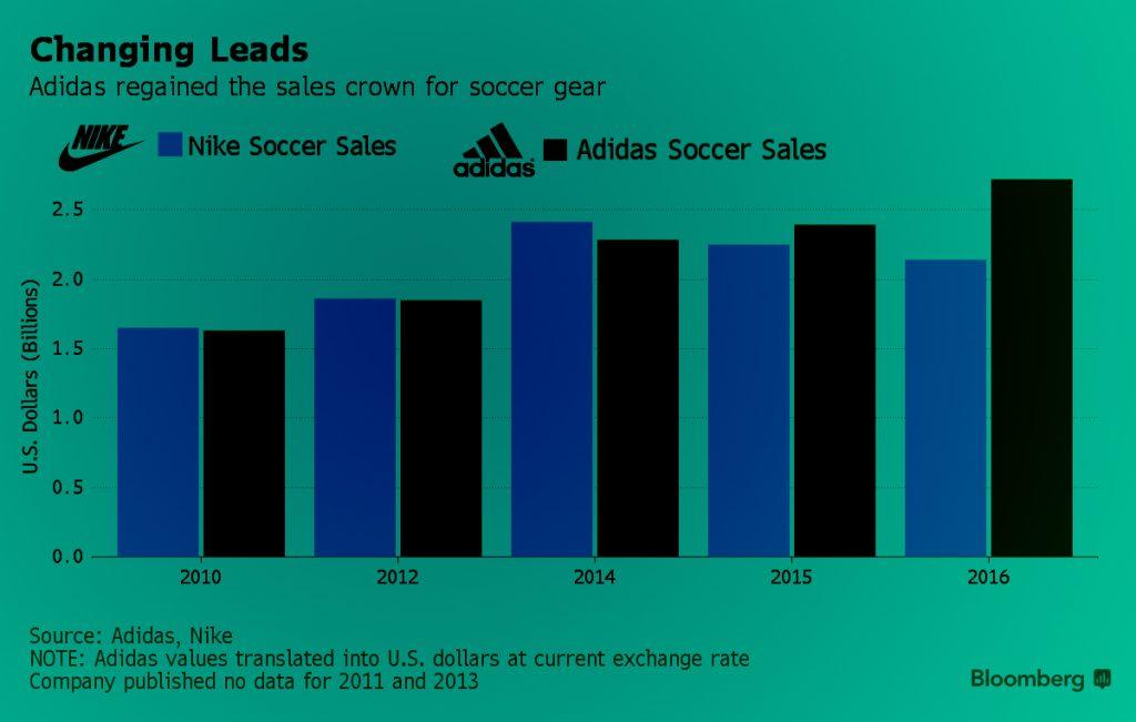 Adidas_Nike