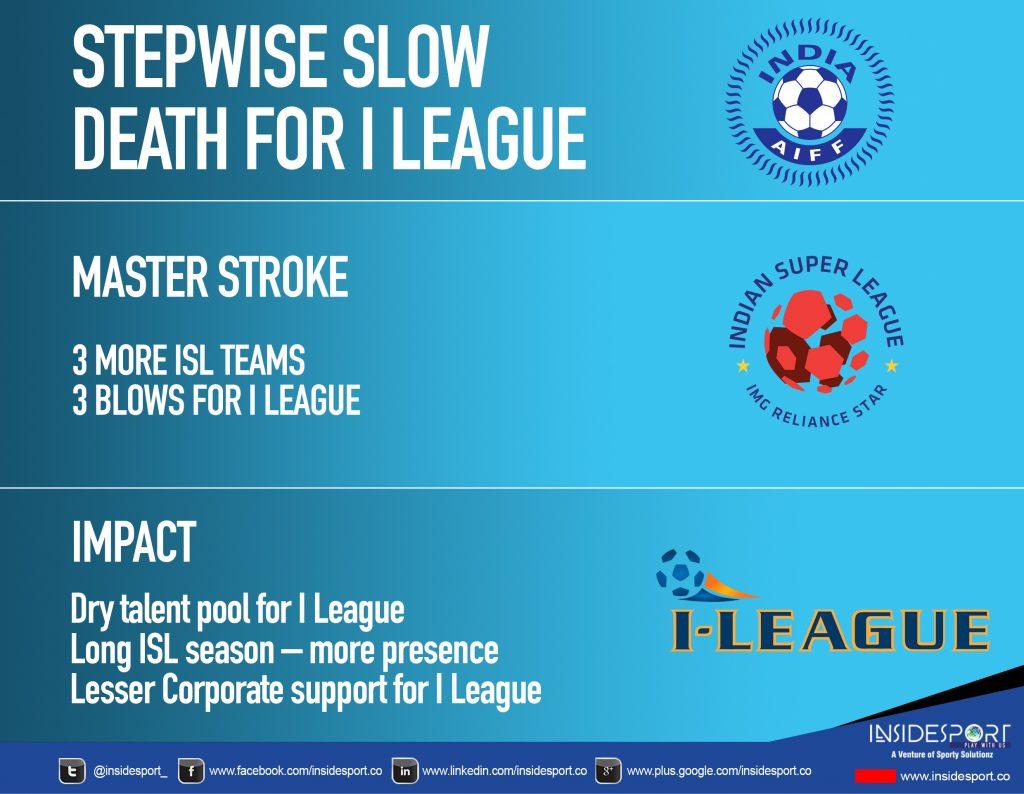 ISL vs I-league