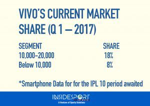 Vivo IPL