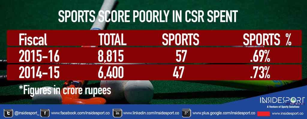 Sports CSR