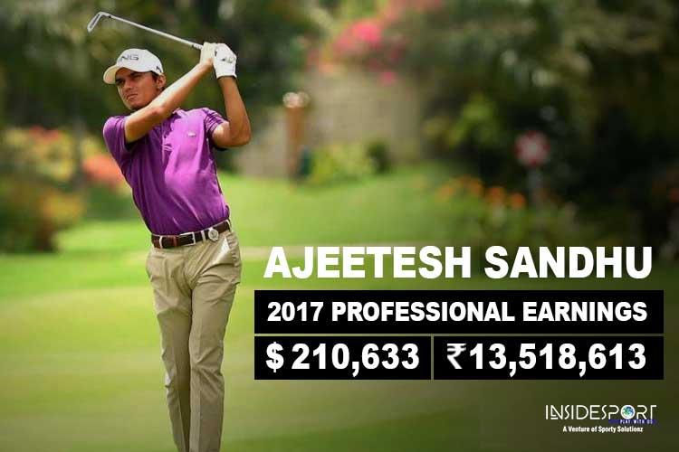 Ajeetesh Sandhu