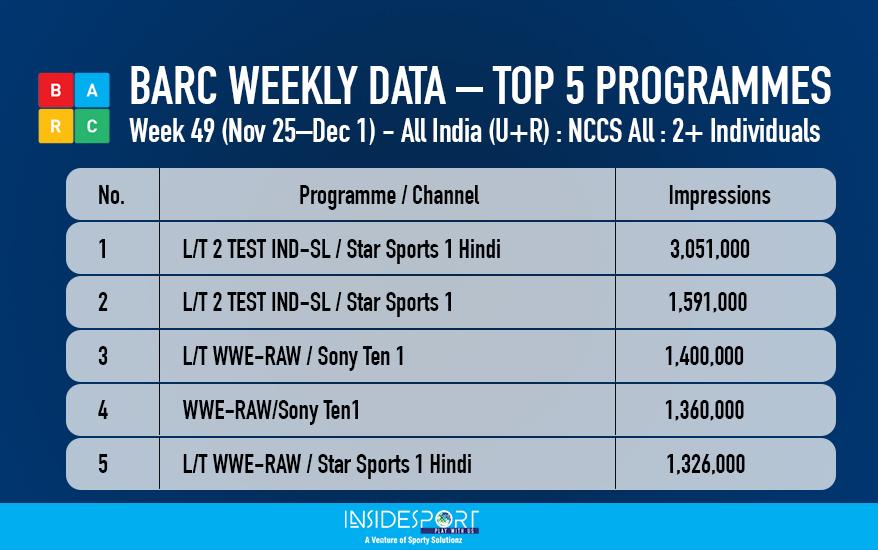 BARC WEEKLY DATA – TOP 5 PROGRAMMES Week 49, 2017 - InsideSport