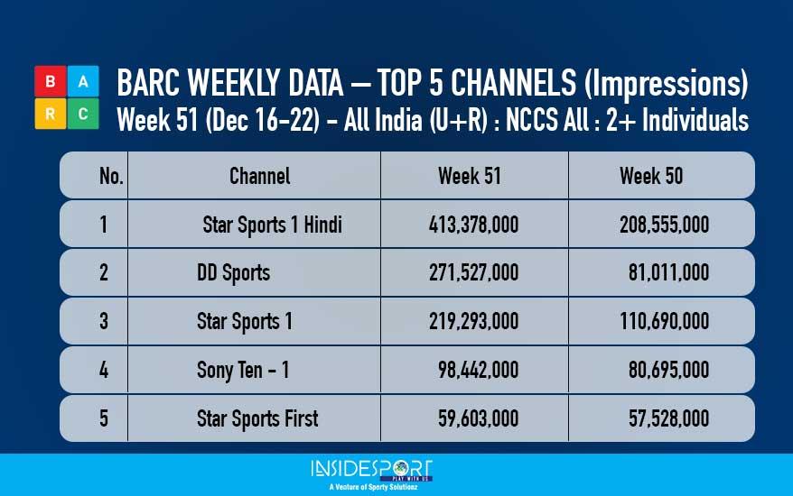 BARC Weekly Data - Top 5 Channels - Dec 16 to 22, 2017 - InsideSport