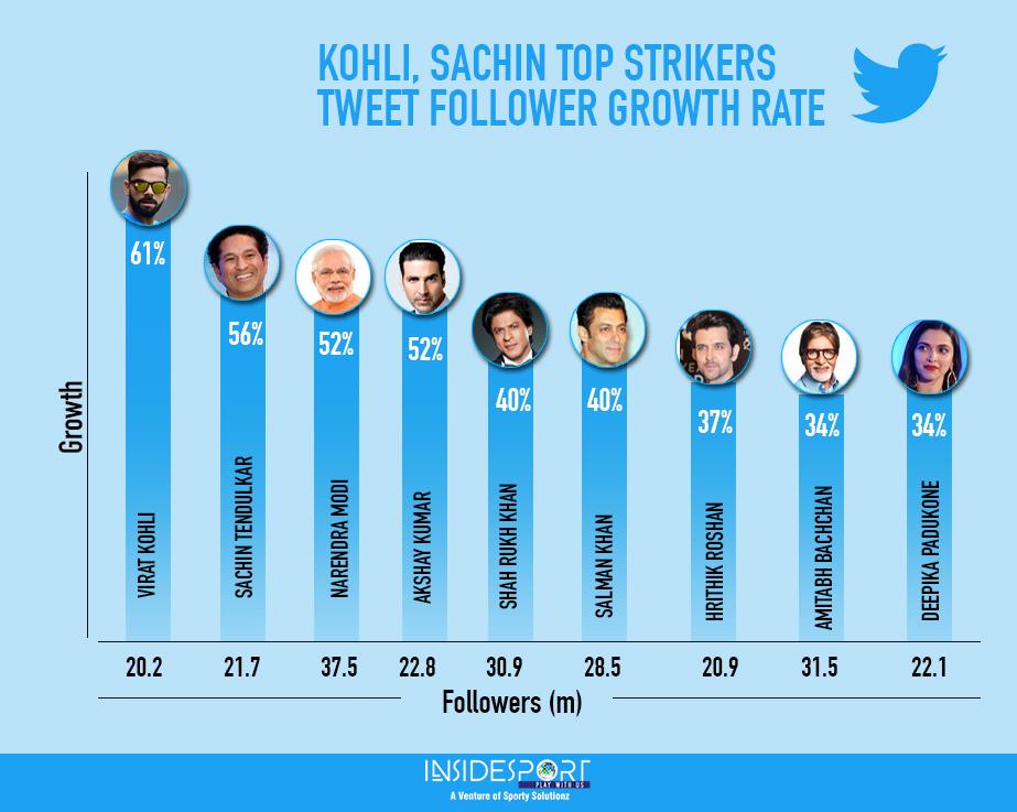 Twitter Followers Growth Rate, India - InsideSport