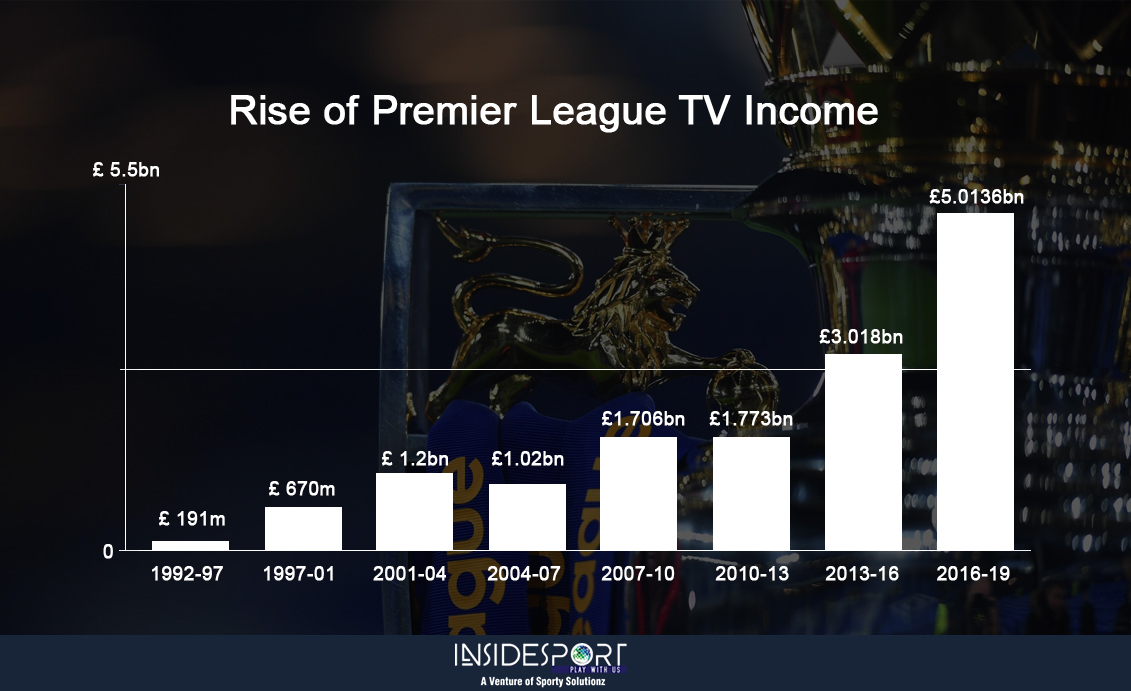 Rise of Premier League TV Income - InsideSport