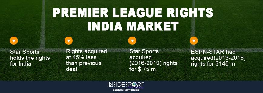 Premier League Rights - Indian Markets - InsideSport