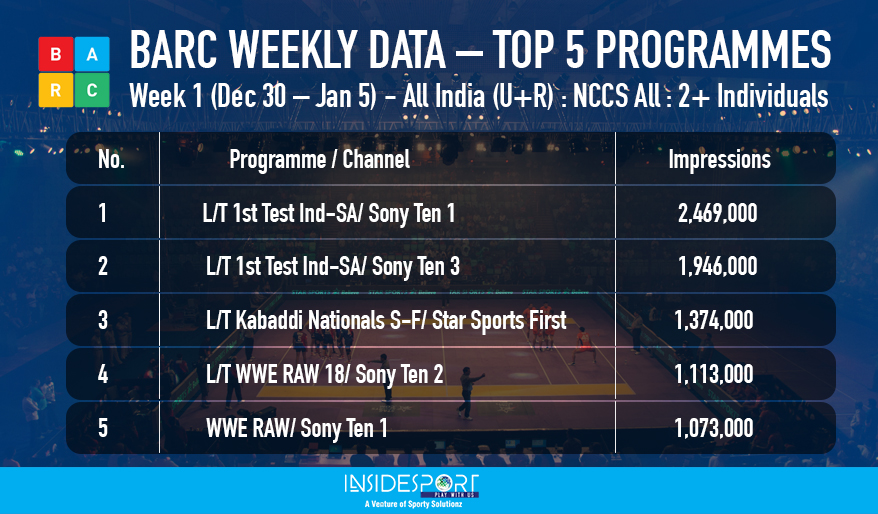 BARC weekly rating, week 1, Dec 30 to Jan 5, top 5 sports programmes - InsideSport