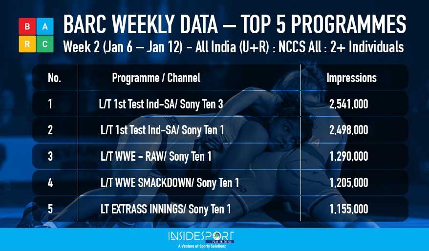 Top 5 programmes in sports genre - BARC weekly ratings - Week 2, Jan 6 to 12, 2018 - InsideSport