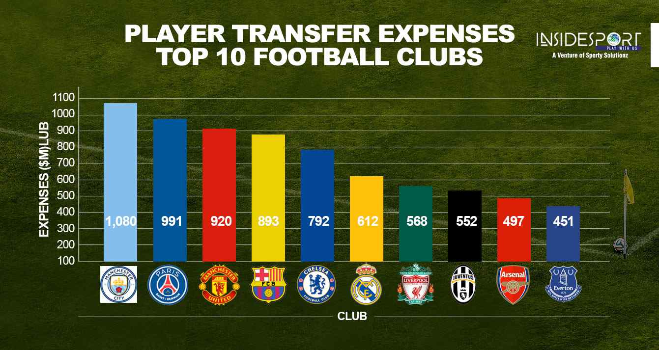 Football Player transfer spends by top 10 football clubs - InsideSport