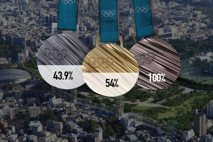 olympic and paralympic games tokyo 2020,tokyo 2020 olympic and paralympic games,tokyo 2020 medals from recycled metal,tokyo 2020 medals,tokyo 2020