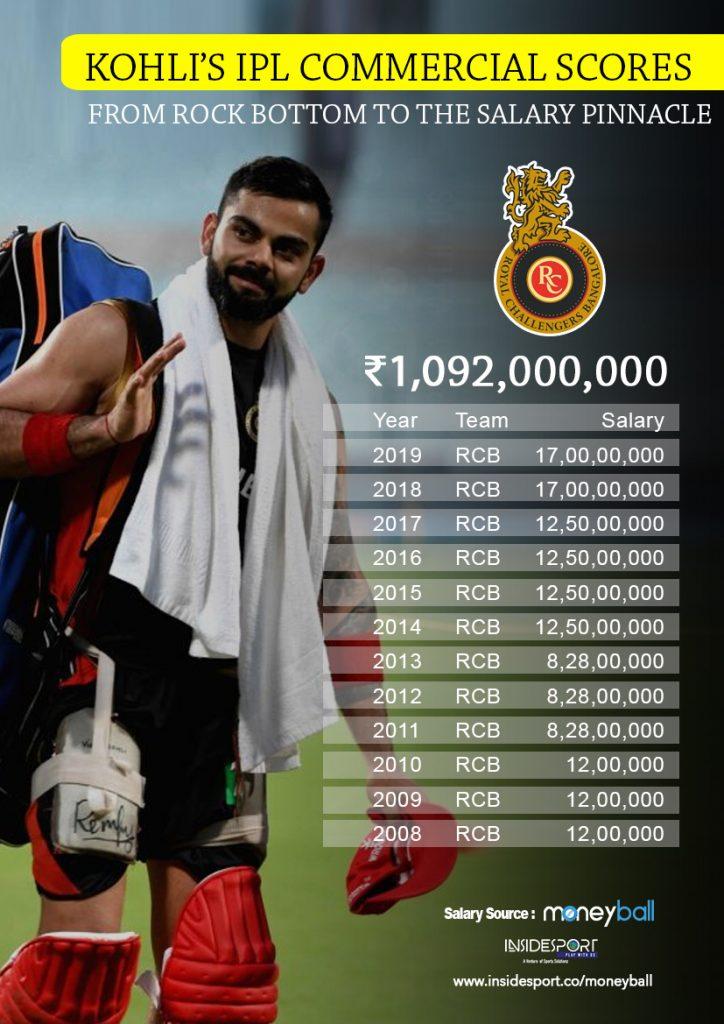 IPL Moneyball: Virat Kohli 3rd Cricketer to enter 100 Cr