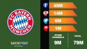 0a0721b87fb World Football  Top 10 clubs with highest social media following ...