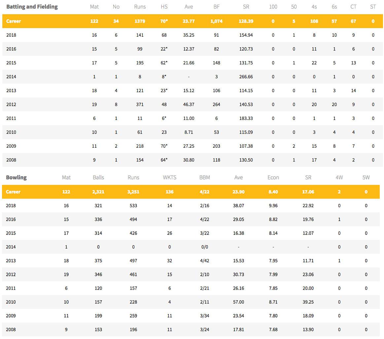 IPL Moneyball: Dwayne Bravo's commercial scorecard