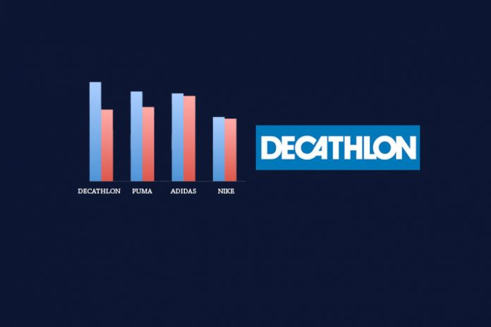 PUMA,Decathlon,Indian sports Industry,Top sports Brands in India,Indian sports market