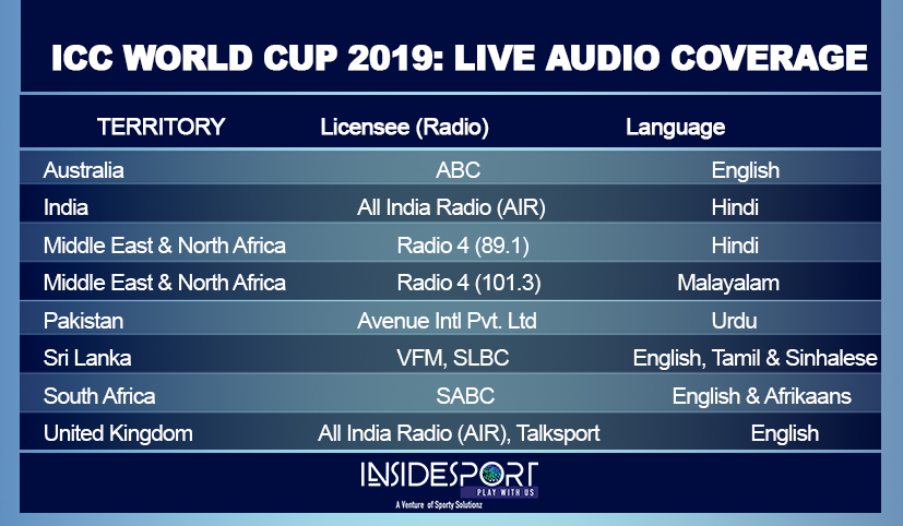 And the cricket fans can enjoy the live digital coverage on Cricket Gateway, ESPNcricinfo, Hotstar, Starsports, Sky Go, CricinGif, The Papare, BBC Sport, Cricbuzz.