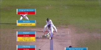 Umpire's call in DRS set to stay as Anil Kumble-led ICC Cricket Committee decides to back the element despite opposition from Virat Kohli